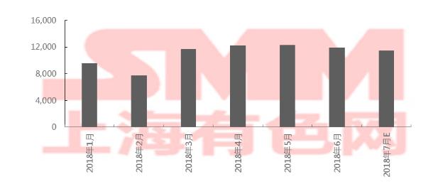 2018年6月中国三元材料产量1.2万吨 环比下跌3.2%
