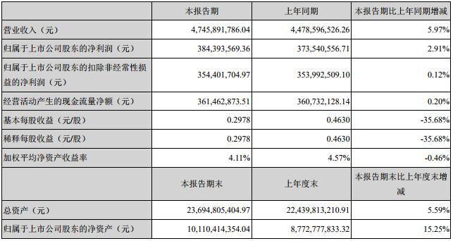 中材科技主要会计数据和财务指标