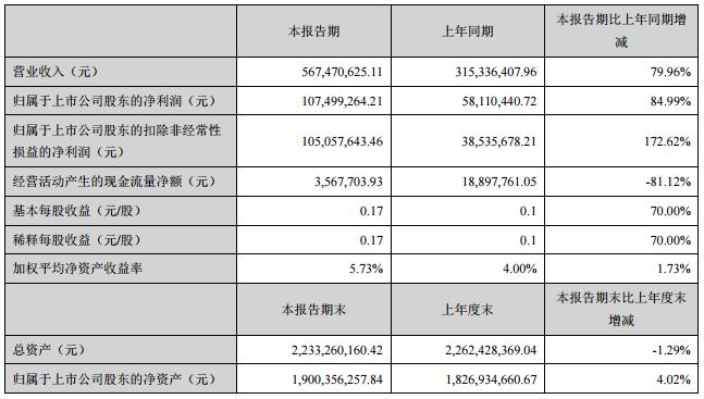 道明光学铝塑膜年产能达1500万㎡ 上半年净利1.07亿元