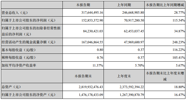 星源材质主要会计数据和财务指标