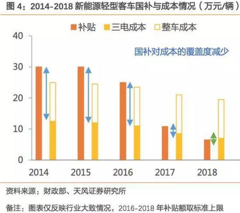 2017-2018年新能源车发展趋势分析报告