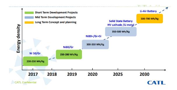 宁德时代能量密度持续攀升 预计明年推出高镍811电池
