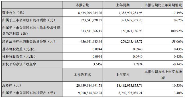 胜利精密主要会计数据和财务指标