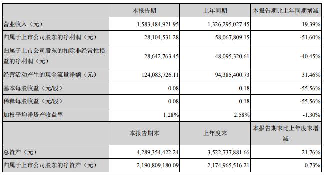 雄韬股份主要会计数据和财务指标