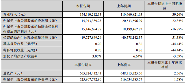 星云股份主要财务会计数据和财务指标