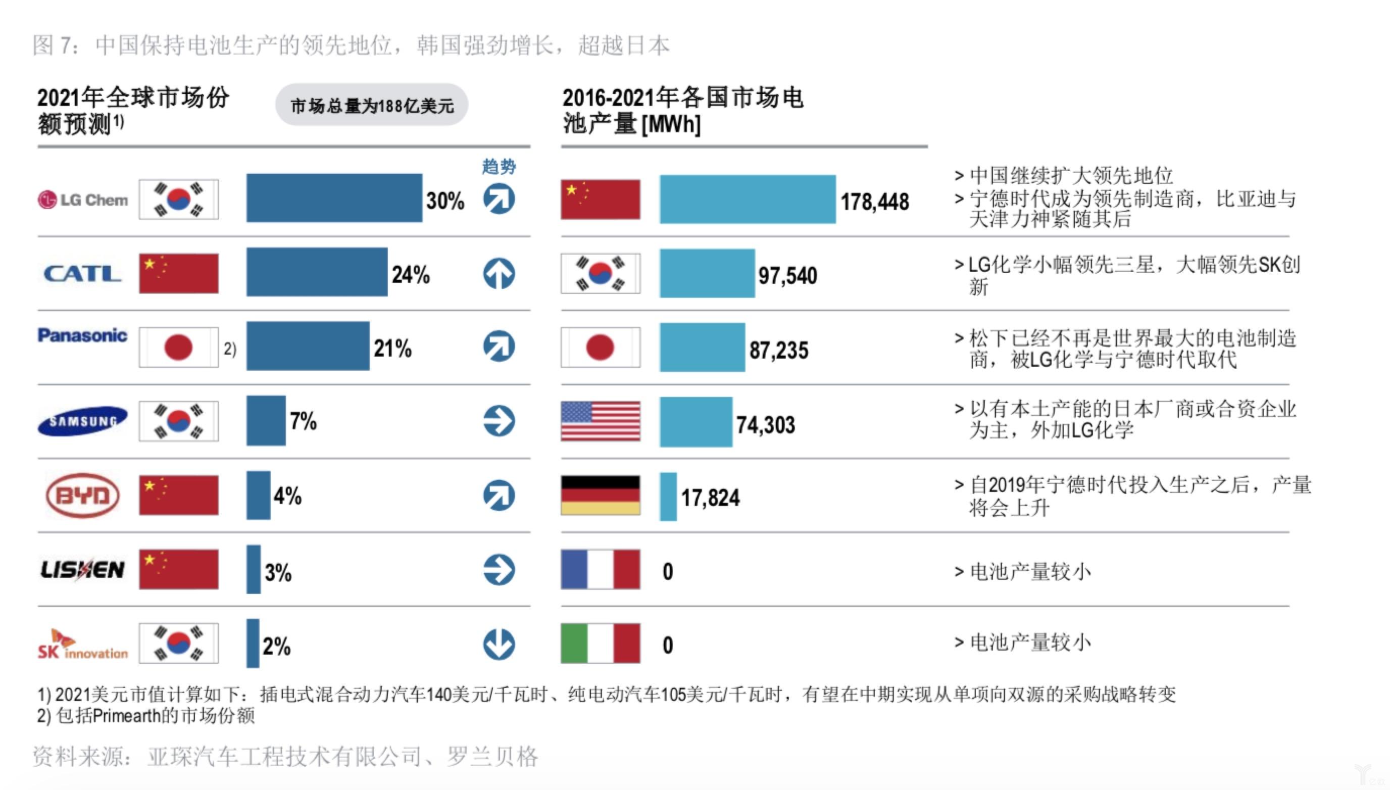 2016-2021年各国市场电池产量