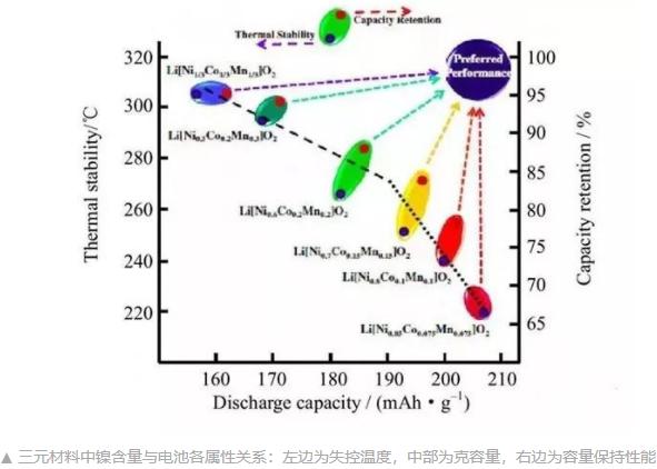 三元锂动力电池的各项属性之间,一直存在相互制约的关系