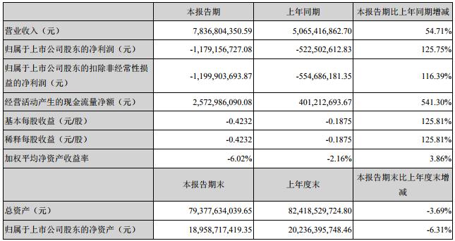 盐湖股份主要会计数据和财务指标