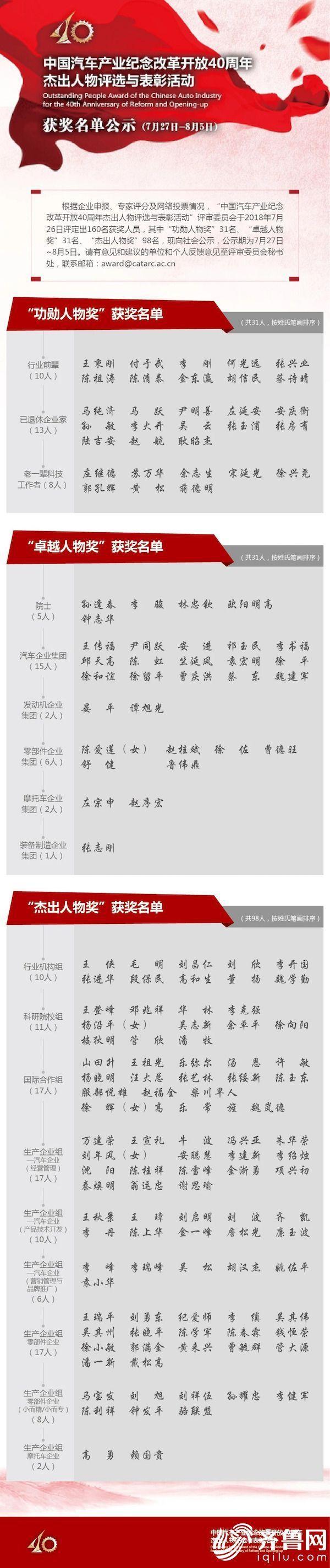 山东省魏学勤等6人当选中国汽车产业纪念改革开放40周年杰出人物