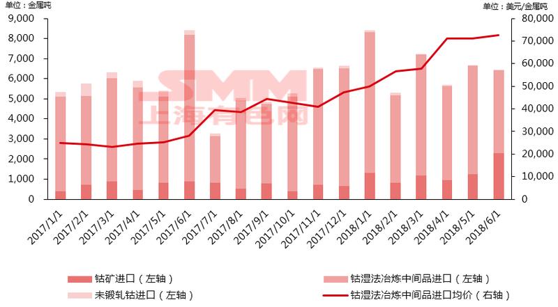 2017年至2018年6月中国钴原料库存增量2.1万吨金属吨