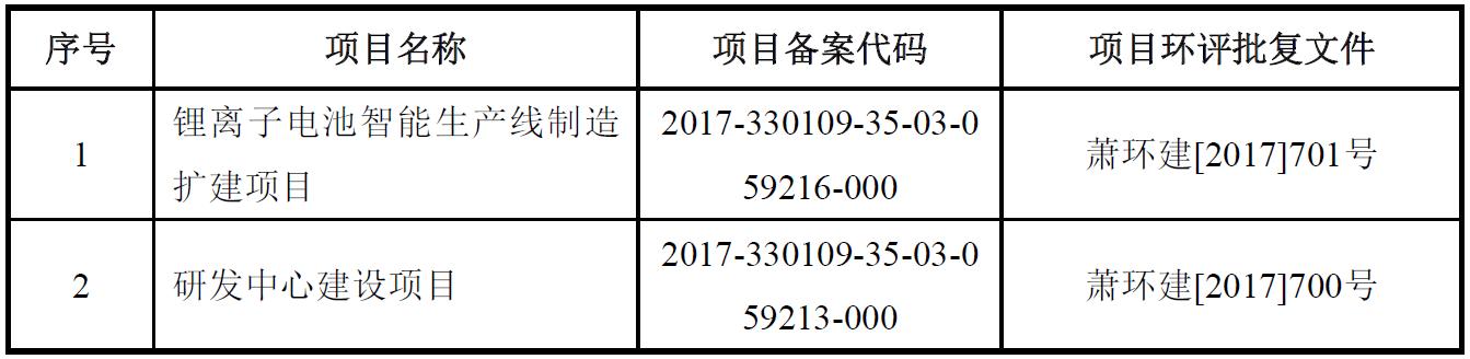 锂电设备商杭可科技拟登陆A股 今年上半年营收5.05亿