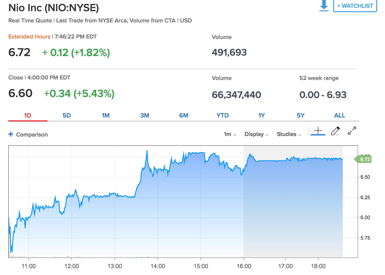 蔚来IPO首日股价