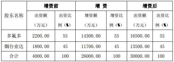 山东凌峰增资前后股权结构变化