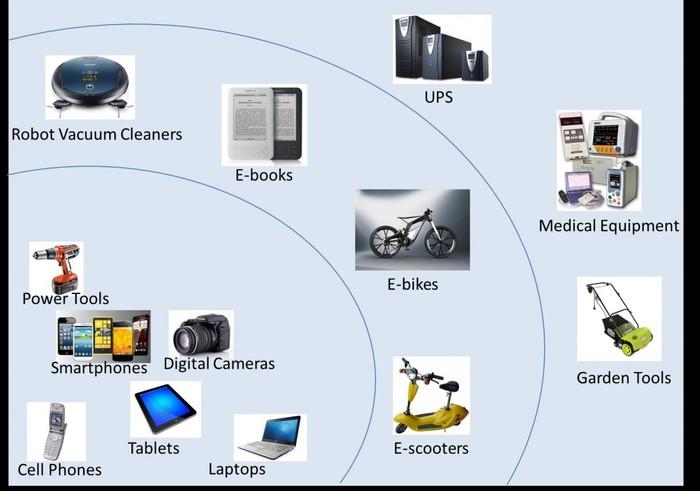 锂离子电池用途广泛,小到手机,大到航天