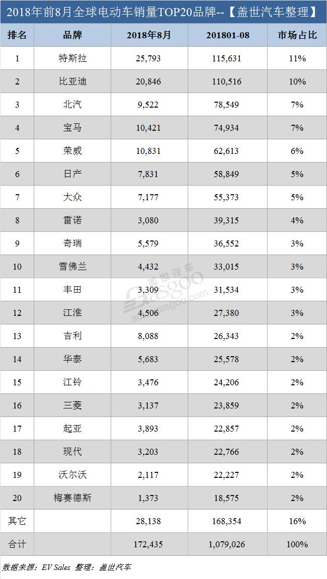 销量,特斯拉,8月全球电动车销量,8月特斯拉销量,中国电动车销量