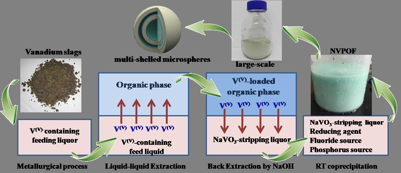 钠离子电池高电压正极材料低能耗规模化制备取得重要进展