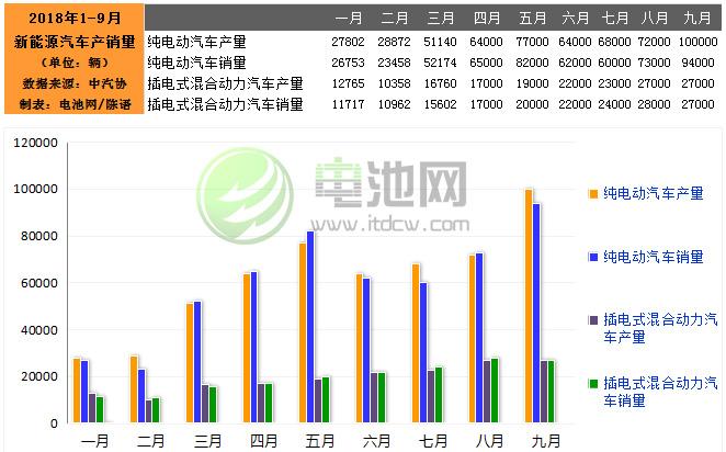 9月我国生产新能源汽车12.7万辆 销售12.1万辆