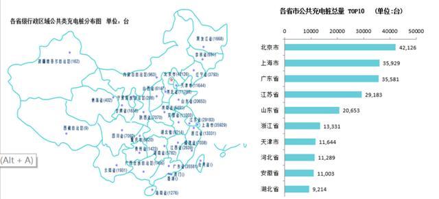 中国充电联盟:9月公共类充电桩28.5万台 新增公共充电桩5916个