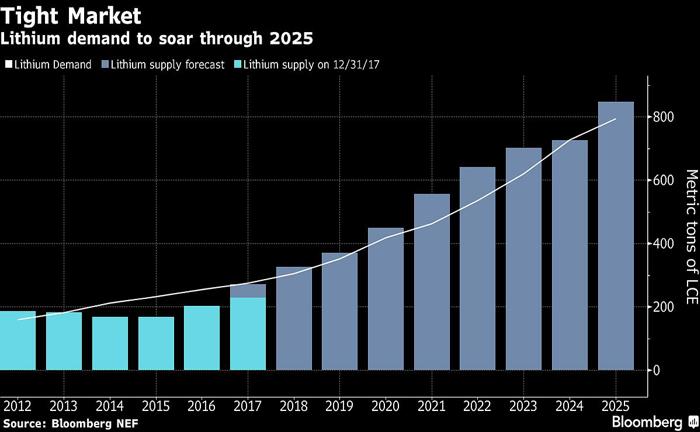 专家称锂市场将吃紧 电动车锂材料存短缺风险