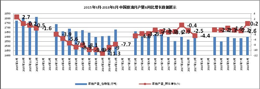 中国石油对外依存度达70%  激发多元主体活力 保障能源安全