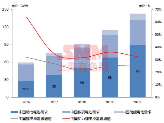 2016年至2020年中国锂离子电池市场需求及增速: