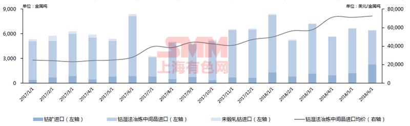 2017年1月至2018年6月中国钴原料进口: