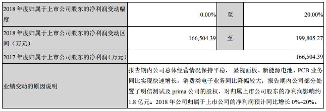 大族激光2018年度经营业绩的预计