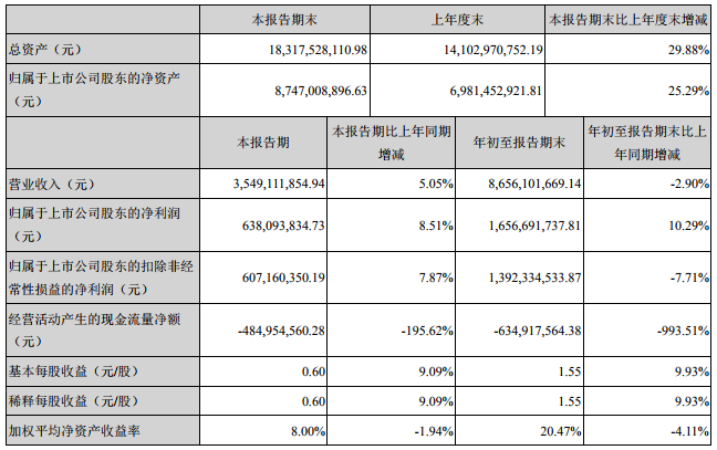 大族激光主要会计数据和财务指标