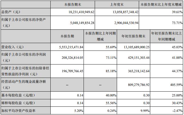 欣旺达三季度主要会计数据和财务指标