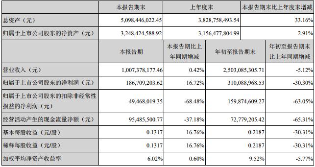 沧州明珠前三季主要会计数据和财务指标