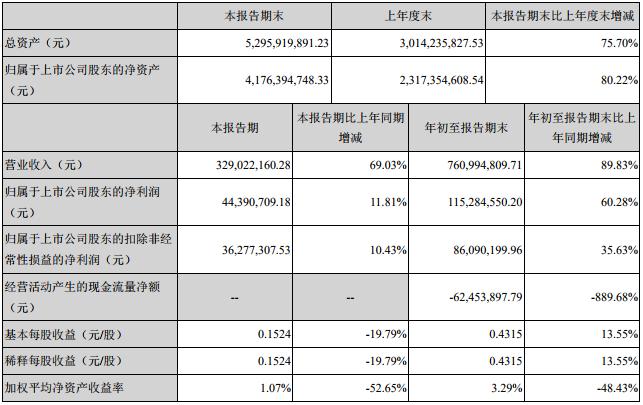 金冠股份前三季主要会计数据和财务指标