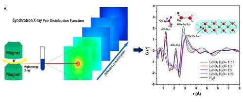 LiNO3稀溶液与浓溶液的同步辐射PDF测量及其微观分子结构对比