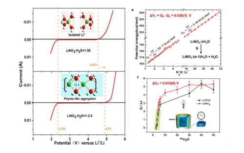 LiNO3稀溶液与浓溶液的电压窗口和微观分子结构及热力学测量与理论计算