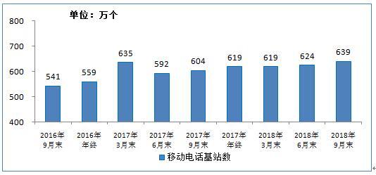 工信部:我国移动基站总数近640万个 3G/4G基站占比75%