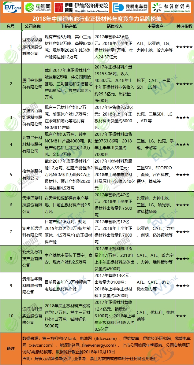 2018年中国锂电池行业正极材料年度竞争力品牌榜单
