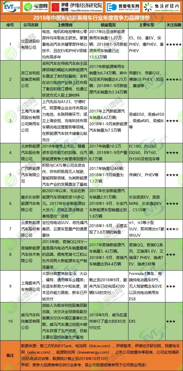 2018年中国新能源乘用车行业年度竞争力品牌榜单
