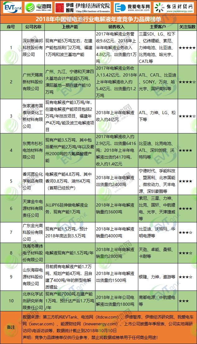 2018年中国锂电池行业电解液年度竞争力品牌榜单