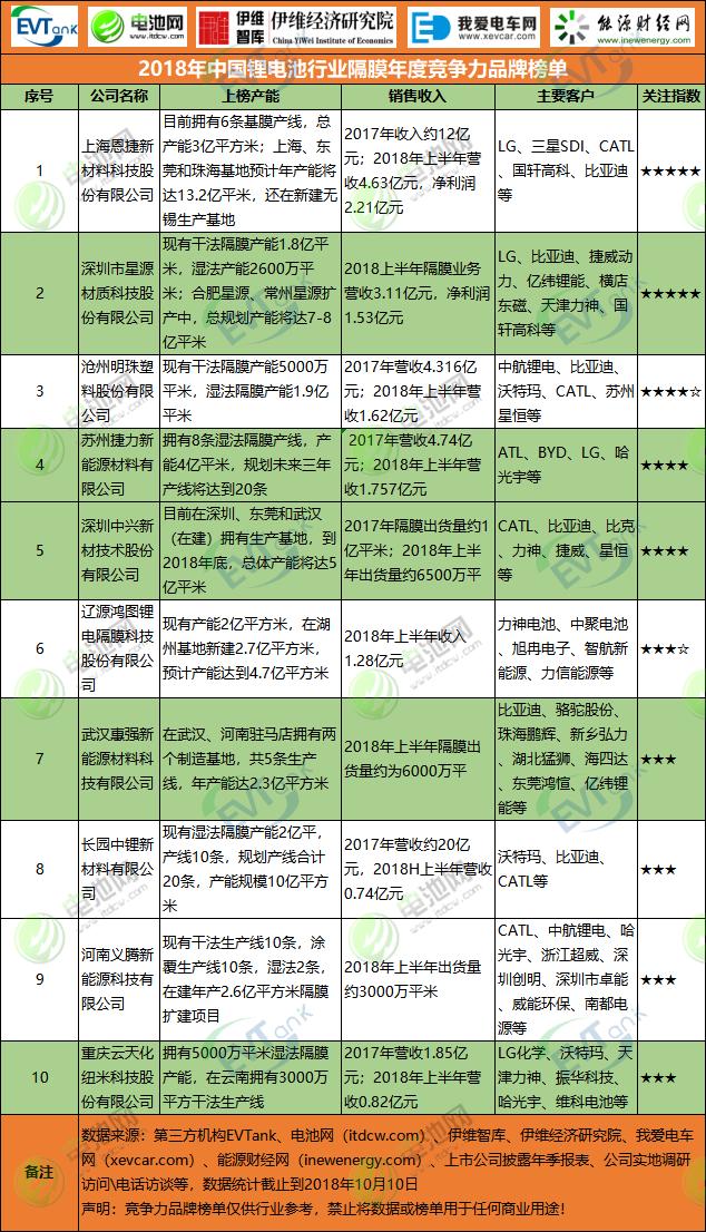 2018年中国锂电池行业隔膜年度竞争力品牌榜单
