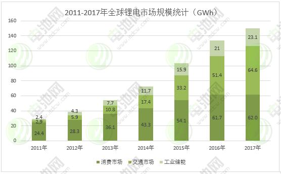 【此为连载第一部分,第二、三部分详见2017年第5届中国(广东·汕头)锂电新能源产业国际高峰论坛会刊】