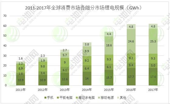 图表 2:2011-2017年全球消费市场各细分市场锂电规模
