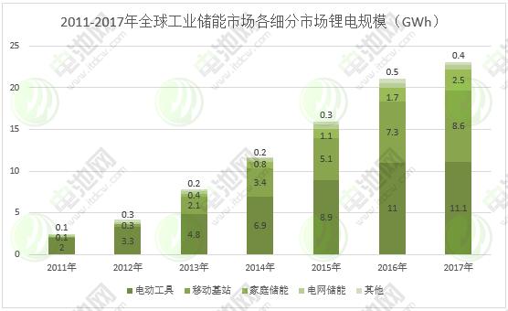 图表 4:2011-2017年全球工业储能市场各细分市场锂电规模