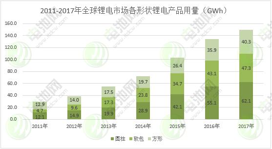图表 5:2011-2017年全球锂电市场各形状锂电产品用量
