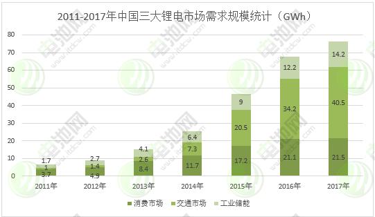 图表 7:2011-2017年中国三大锂电市场需求规模统计