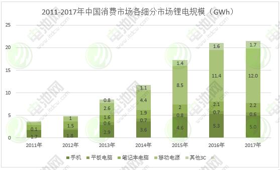 图表 8:2011-2017年中国消费市场各细分市场锂电规模