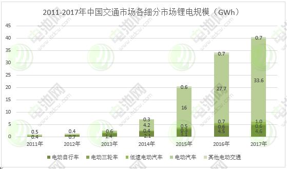 图表 9:2011-2017年中国交通市场各细分市场锂电规模