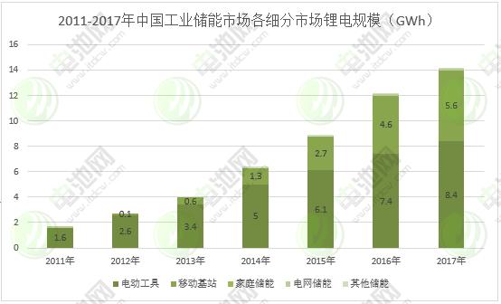 图表 10:2011-2017年中国工业储能市场各细分市场锂电规模
