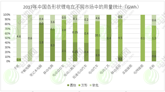 图表 11:2017年中国各形状锂电在不同市场中的用量