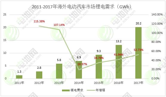 图表 12:2011-2017年海外电动汽车市场锂电需求