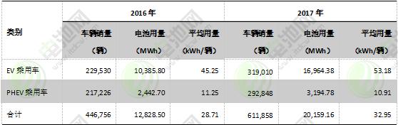 图表 13:2016-2017年海外电动乘用车市场电池装机