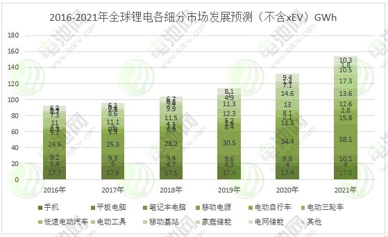 (四)2017-2018锂电池行业发展分析及未来3年市场预测